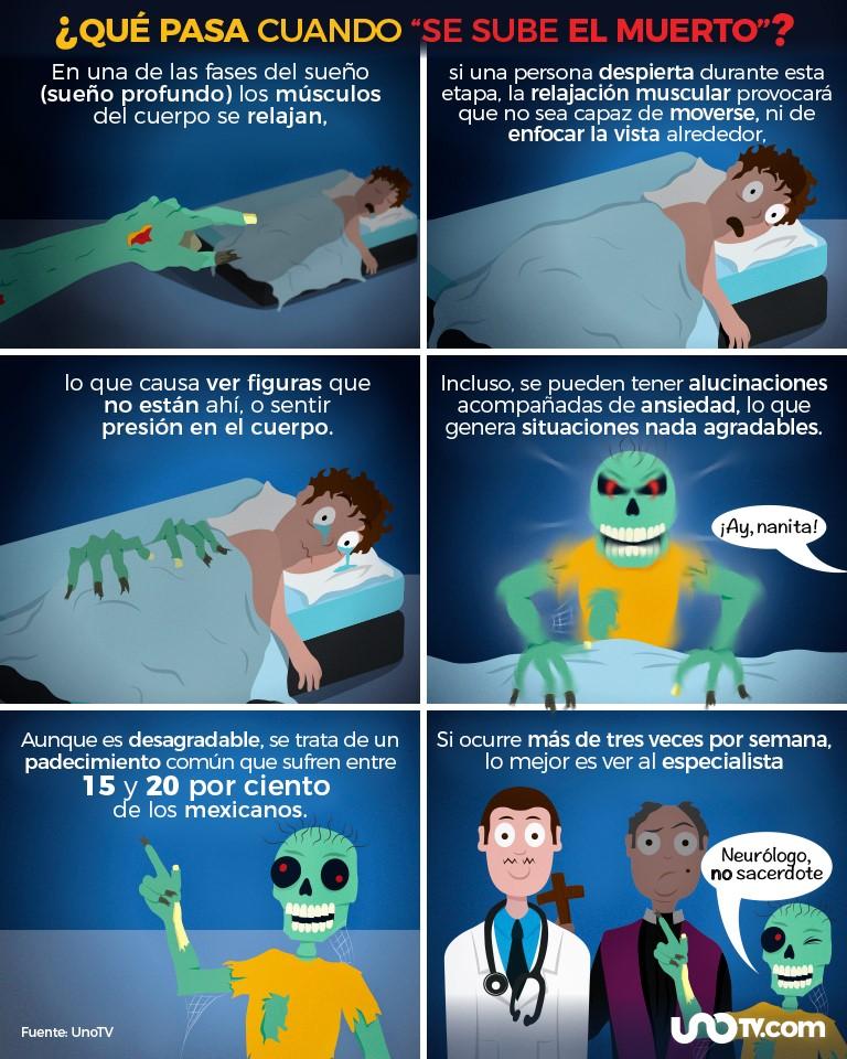 Infografia sube el muerto en mexico